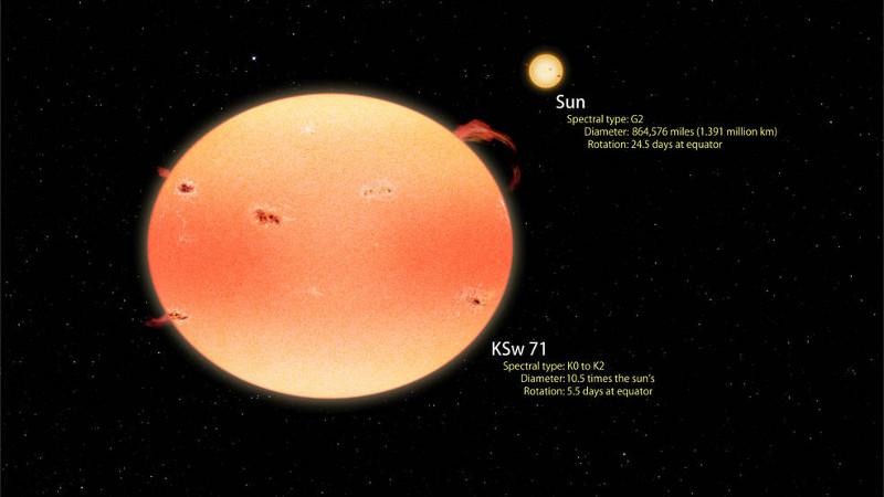 Estrelas abóbora, descobertas graças às missões Kepler e Swift