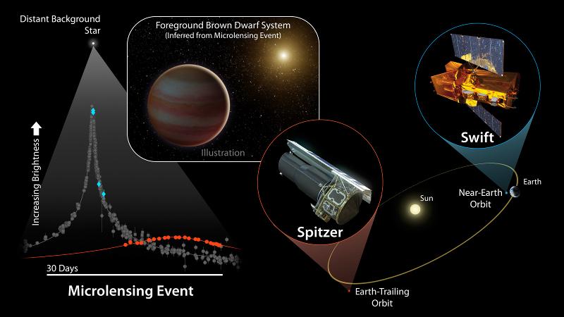 Evento de microlente observado por telescópios.
