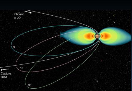 A trajectória da Juno no sistema joviano. Crédito: NASA/JPL.