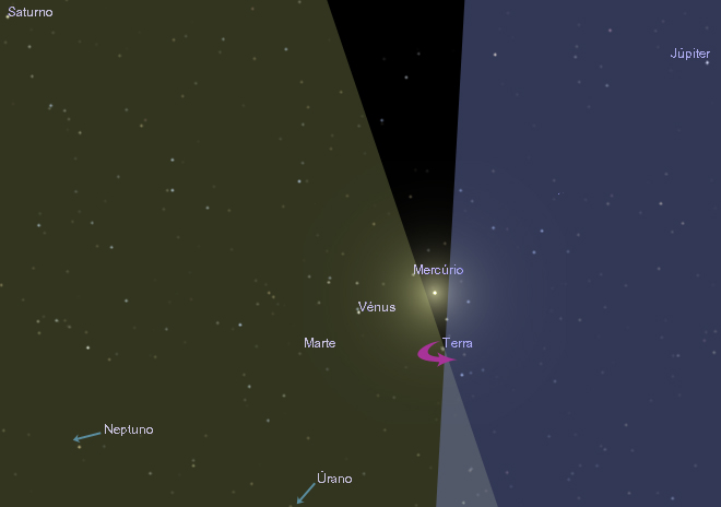 O Sistema solar visto de cima (norte). Ao anoitecer consegue-se ver tudo o que está sob a faixa amarela, portanto quase todos os planetas. A faixa azulada corresponde ao céu e campo de visão matinal. A zona azul clara corresponde ao que se vê (ou não) no sul à meia-noite, enquanto a parte escura simplesmente não deixa ver estrela nenhuma, exceto a nossa. Crédito: GRM/NUCLIO