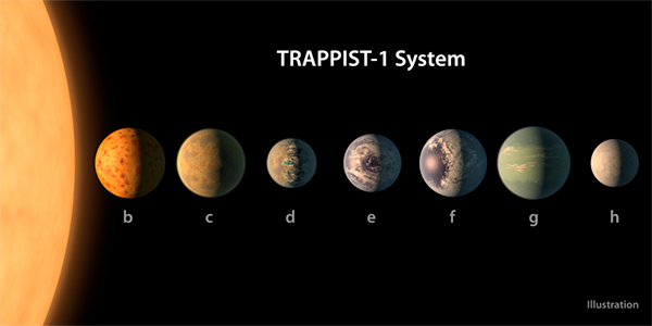 Sistema TRAPPIST-1 - Ilustração