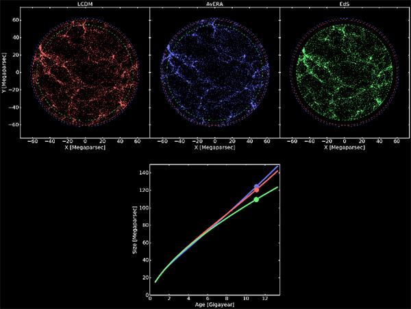 Modelo Avera da expansão do Universo.