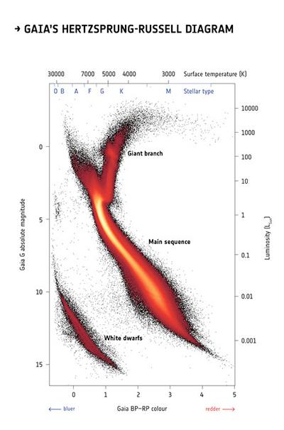 Diagrama H-R Gaia.