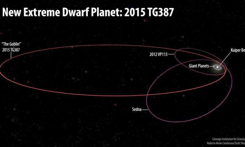 Orbitas na Nuvem de Oort interna.