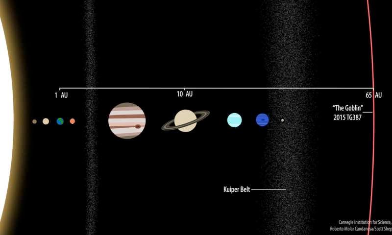 2015 TG387 em relação ao Sistema Solar.