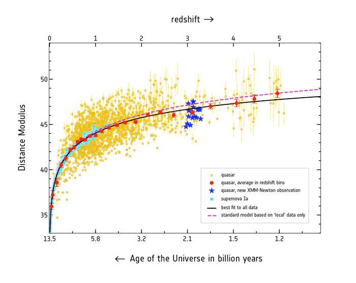 Gráfico de distâncias de objetos astronómicos.