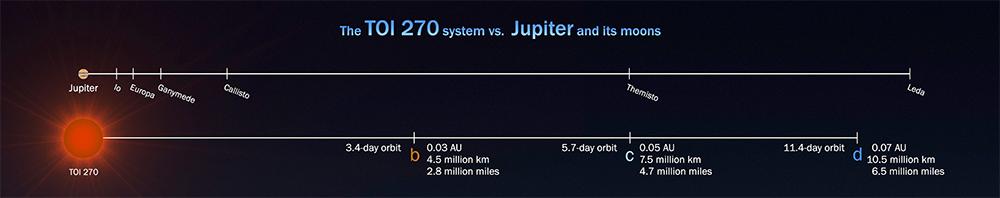 Sistema TOI 270 em comparação com sistema de Júpiter.