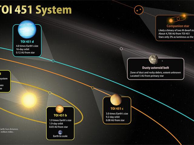 TESS descobre novos mundos numa corrente de estrelas jovens
